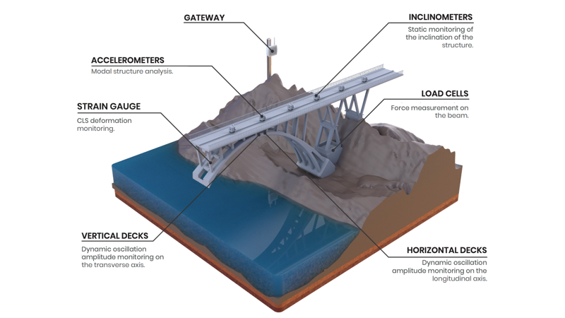 Structural monitoring of a bridge