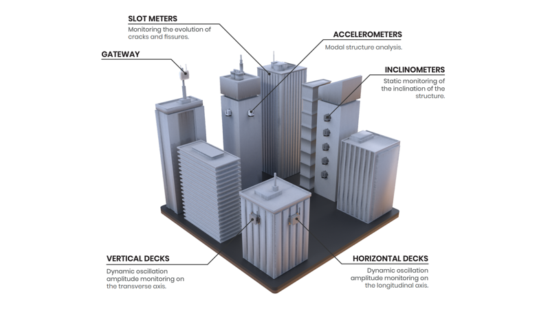 Structural monitoring of a building