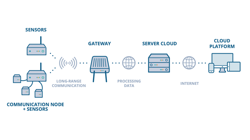 Composition of LoRaWAN networks